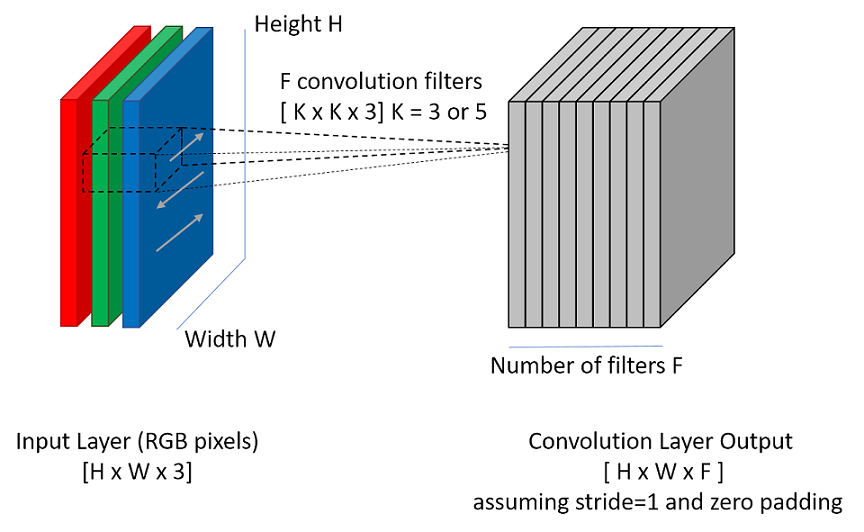 Convolutional Network Layer